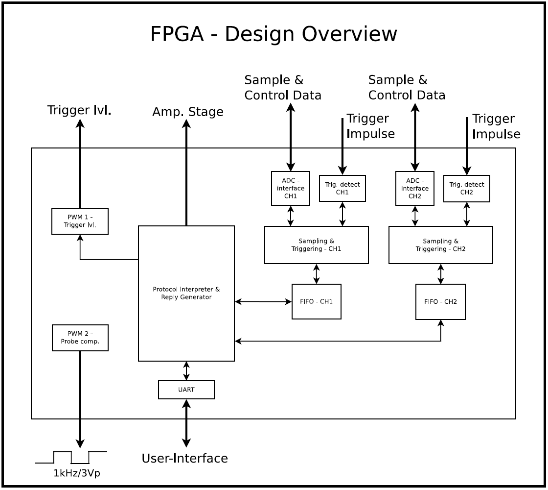 OpenLab_osci_FPGA_imp · Wiki · openlab / openlab_wiki · GitLab