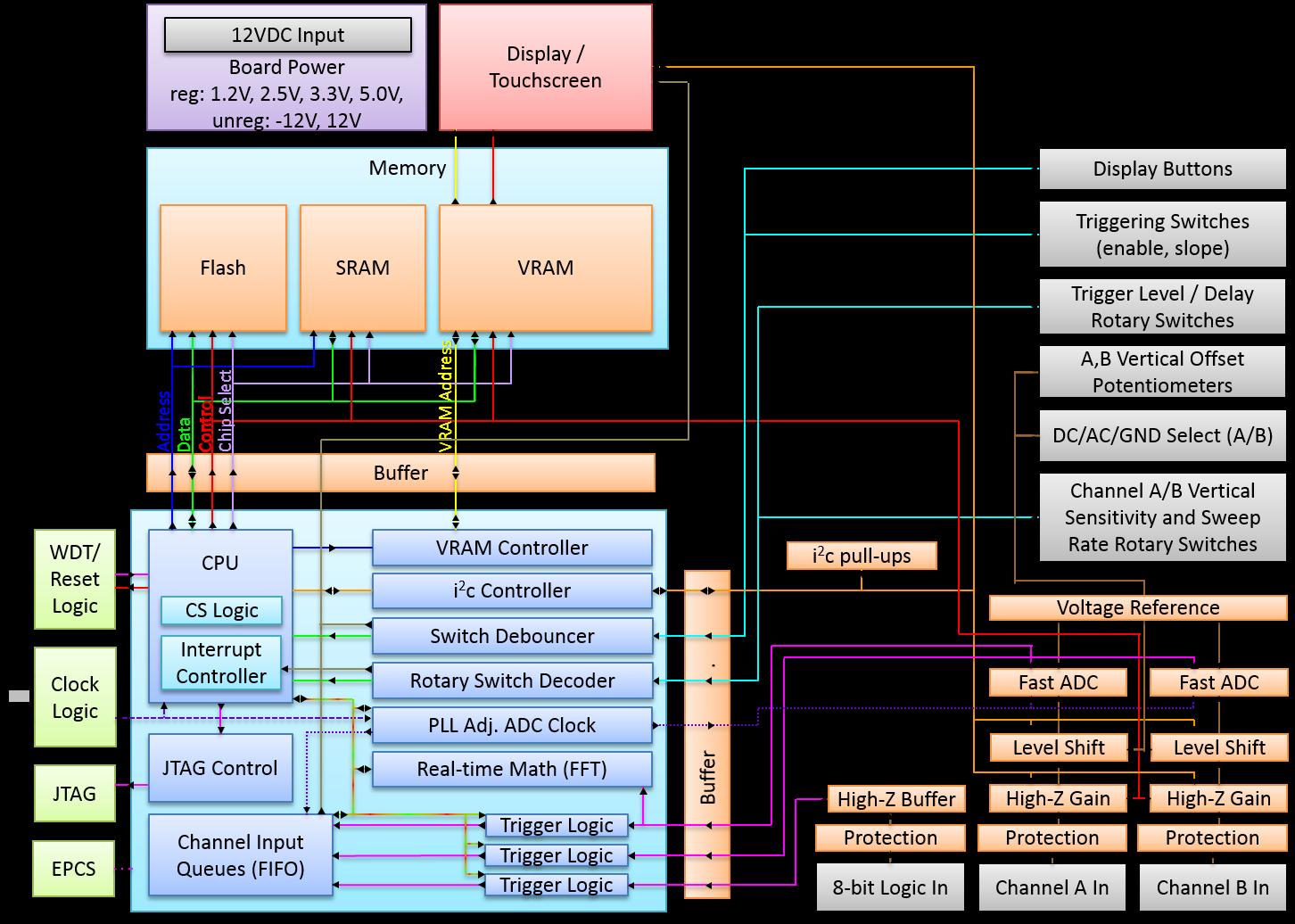 SOTA_osci_FPGA · Wiki · openlab / openlab_wiki · GitLab